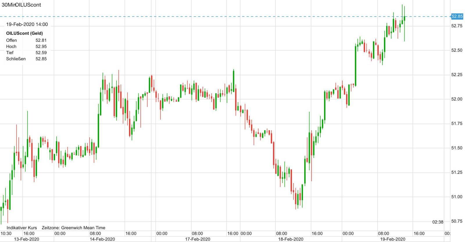 WTI Ölpreis Verlauf seit letztem Donnerstag