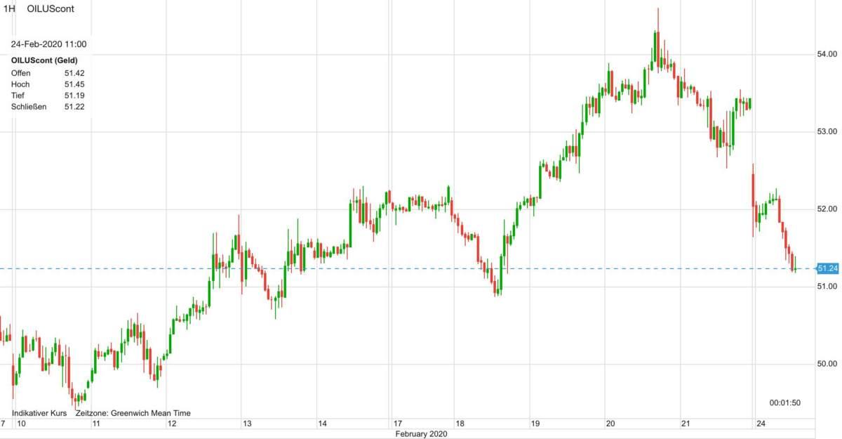 Der WTI Ölpreis seit dem 10. Februar