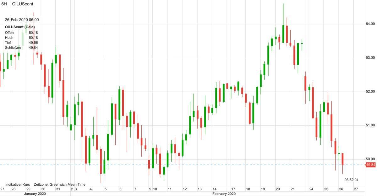 WTI Ölpreis im Verlauf der letzten 30 Tage