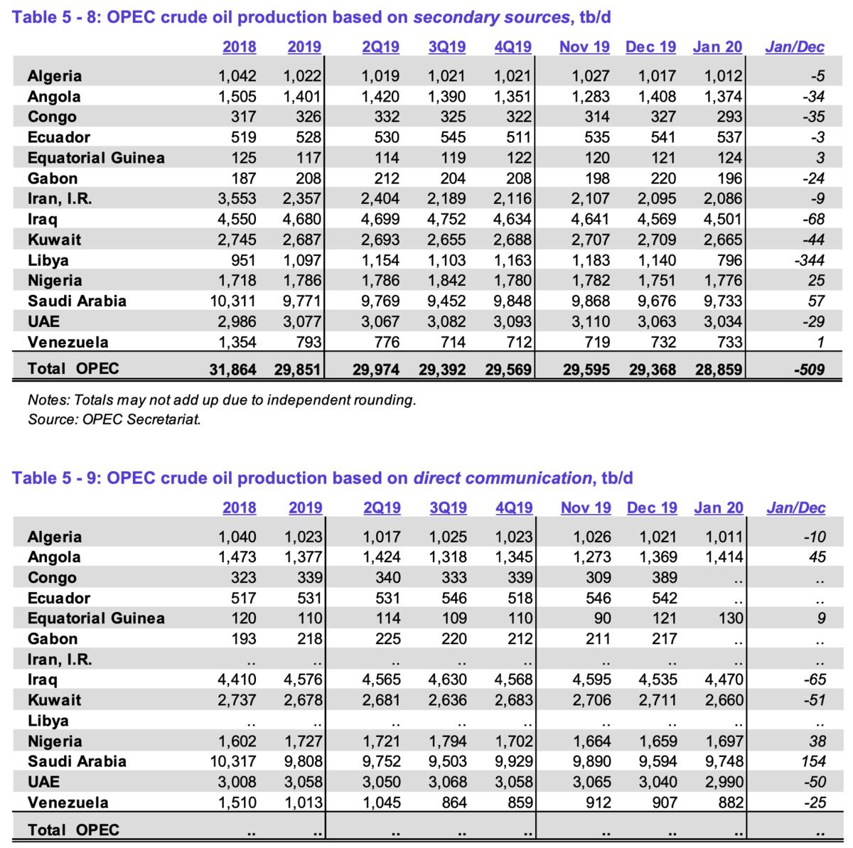 OPEC Fördermengen für Januar