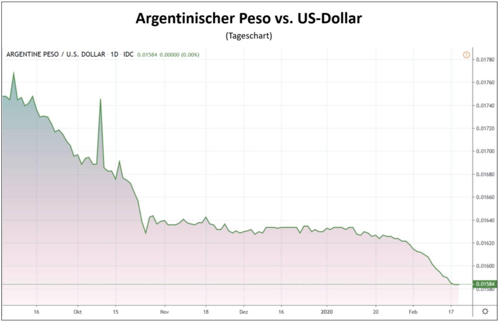 Argentinischer Peso vs US-Dollar