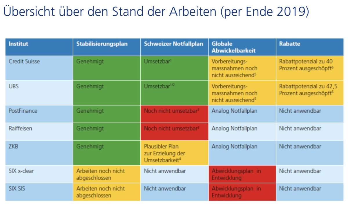 Schaubild der großen Schweizer Banken unter dem Stresstest der FINMA