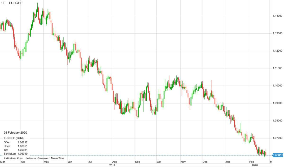 Euro vs Schweizer Franken im Verlauf der letzten 12 Monate