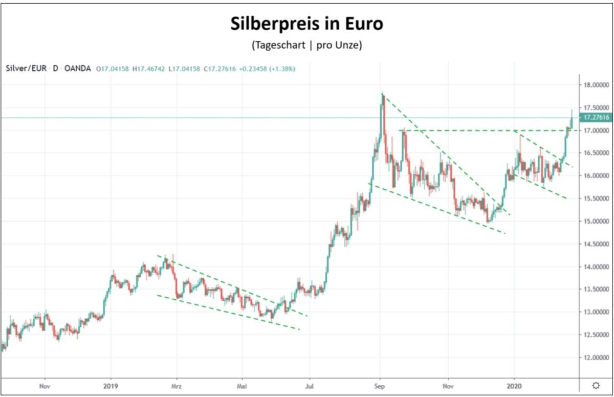 Silberpreis in Euro Chartbild