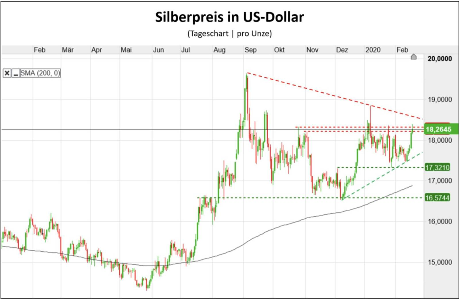 Silberpreis Chart in US-Dollar