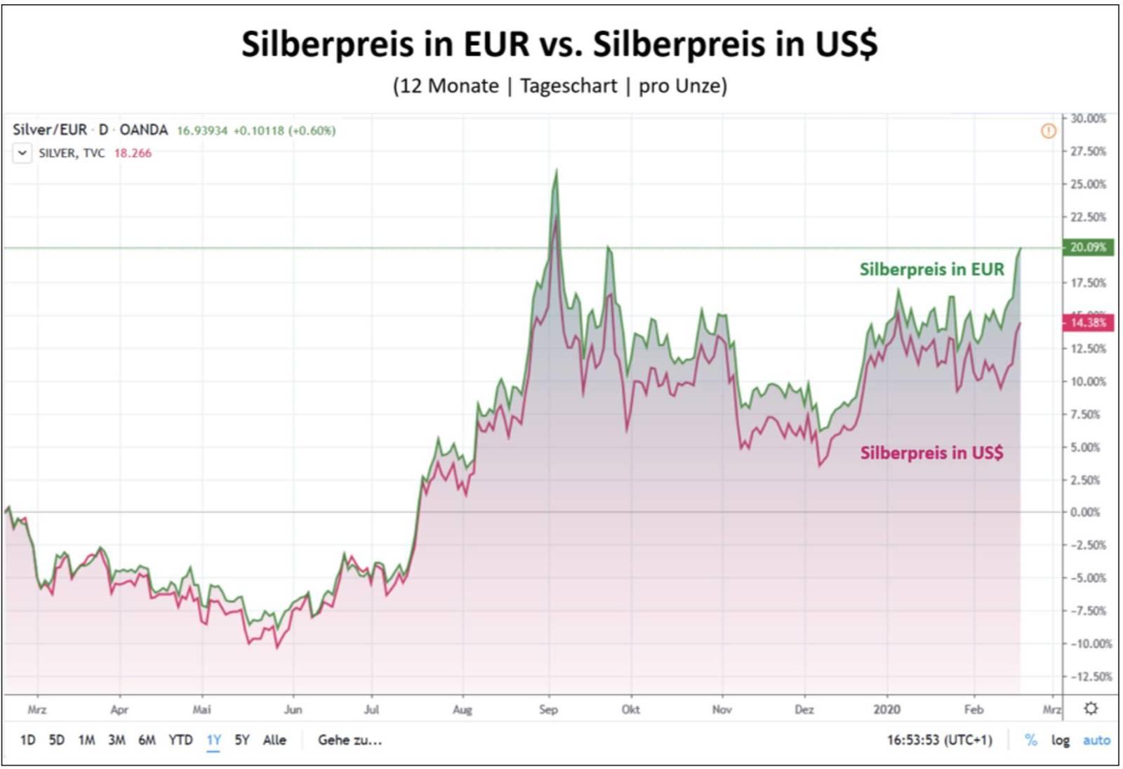 Silber in Euro vs Silber in USD