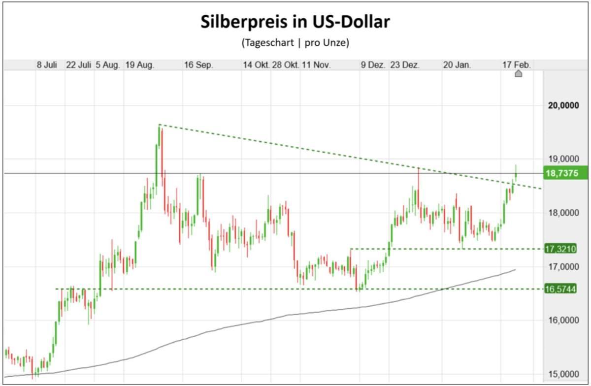 Silberpreis in US-Dollar Chartverlauf