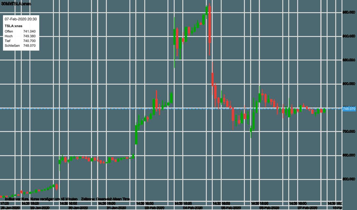 Tesla-Aktie im Chartverlauf seit dem 28. Januar