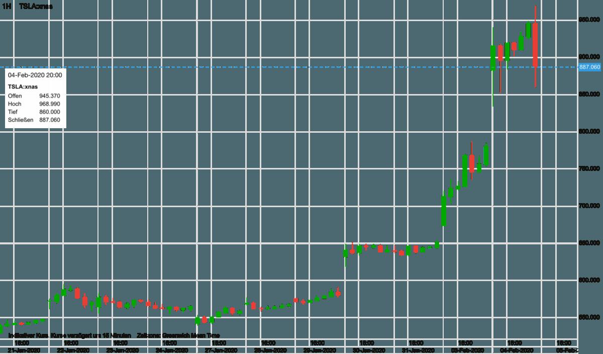 Tesla-Aktie im Chartverlauf seit dem 21. Januar