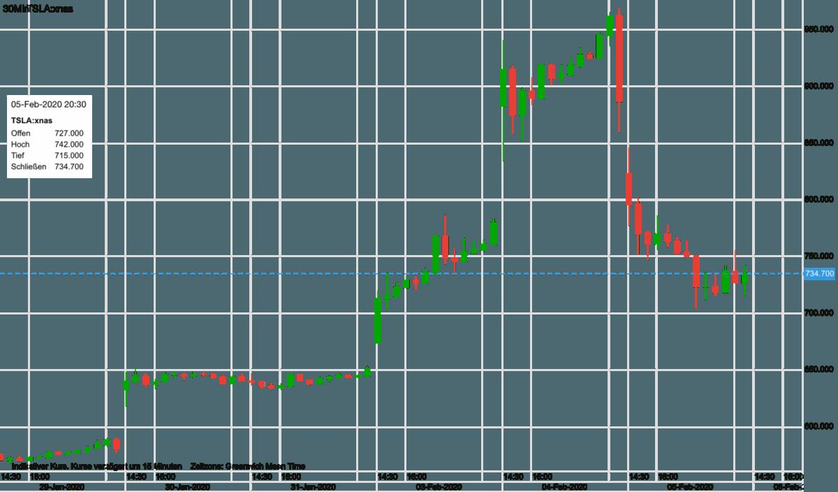 Chart-Verlauf der Tesla-Aktie seit letztem Mittwoch