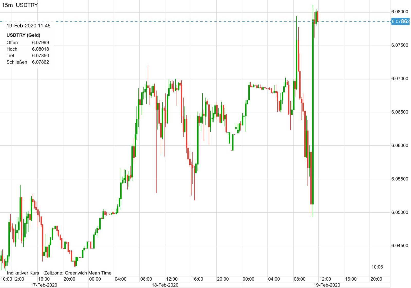 US-Dollar vs Türkische Lira seit Wochenanfang