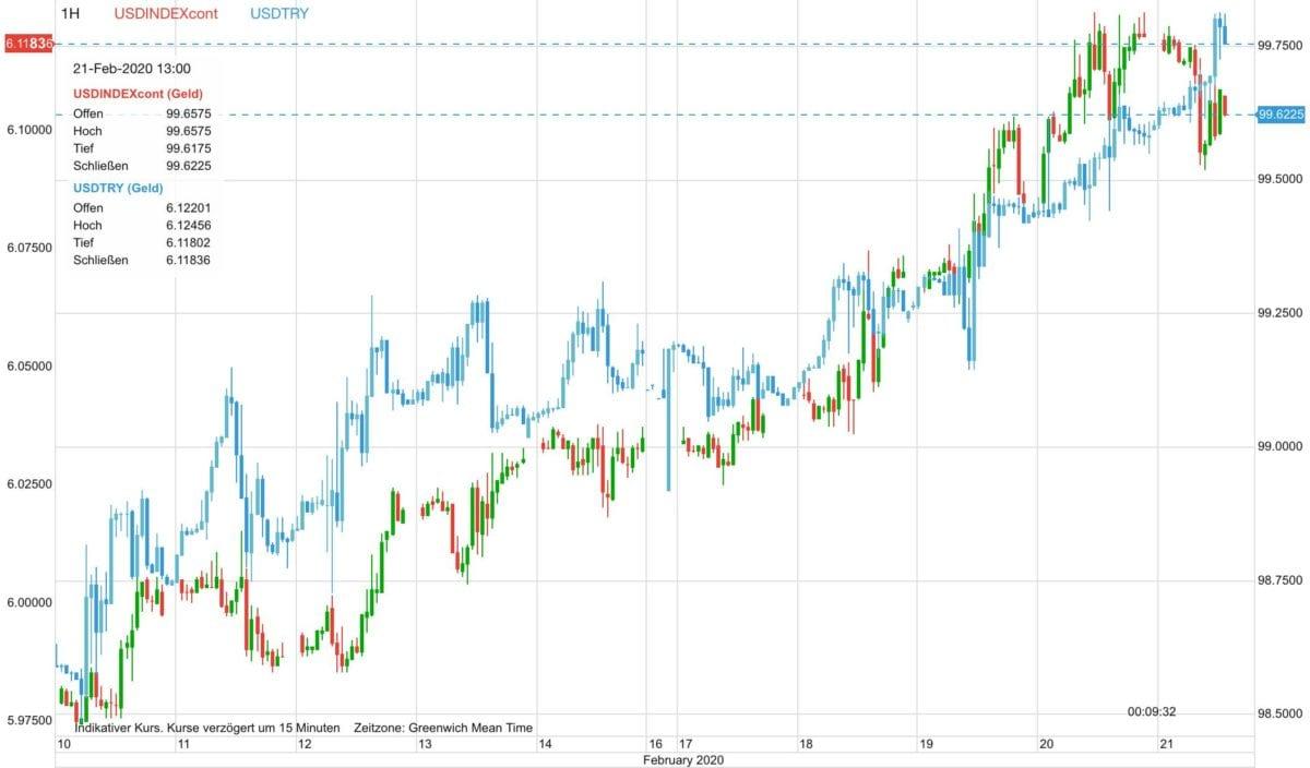 US-Dollar Index im Vergleich zu US-Dollar vs Türkische Lira