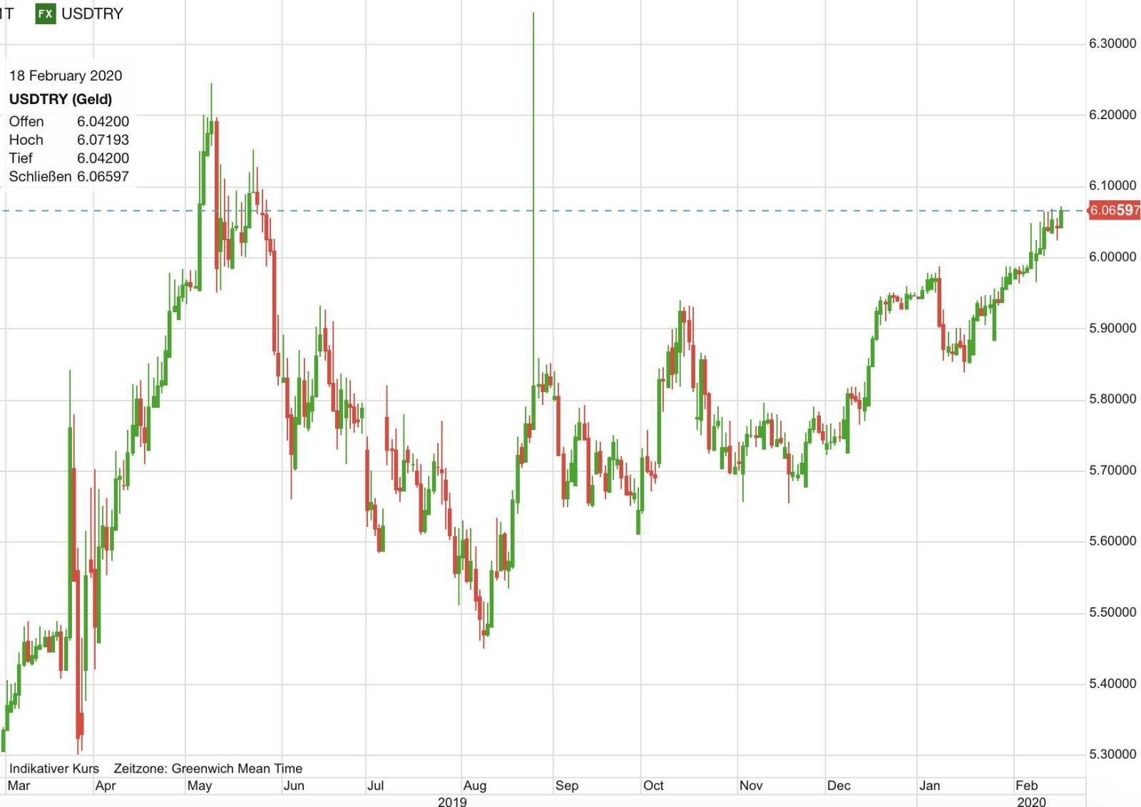 US-Dollar vs Türkische Lira im Verlauf der letzten zwölf Monate