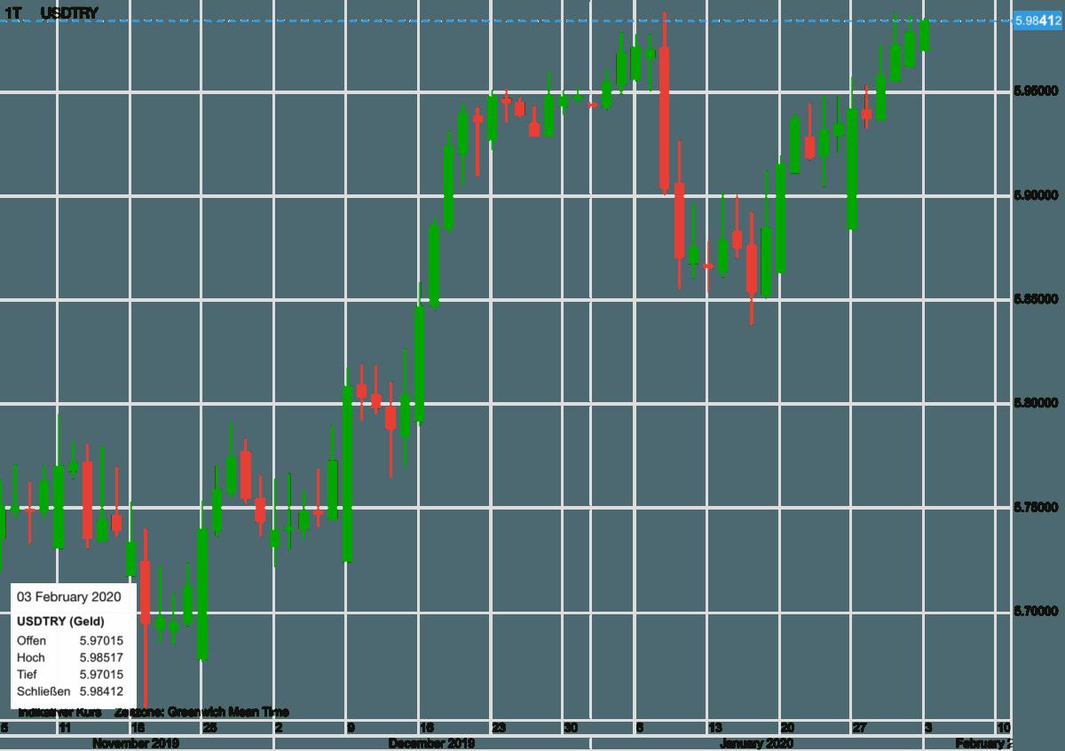 USD vs Lira seit November
