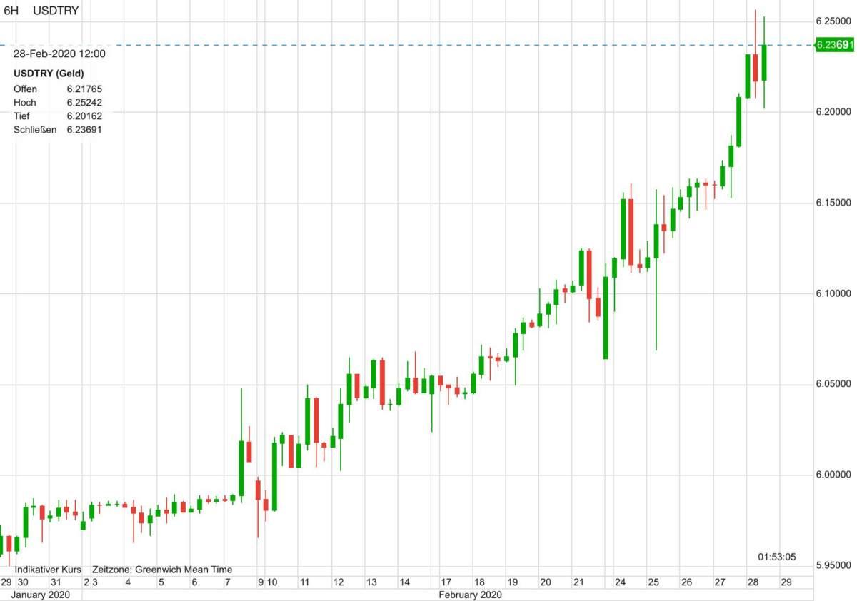 US-Dollar vs Türkische Lira im Verlauf der letzten 30 Tage