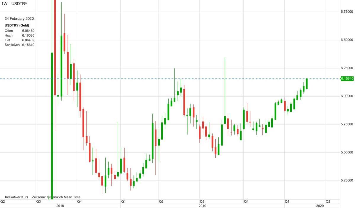 US-Dollar vs Türkische Lira seit 2018 im Chartverlauf