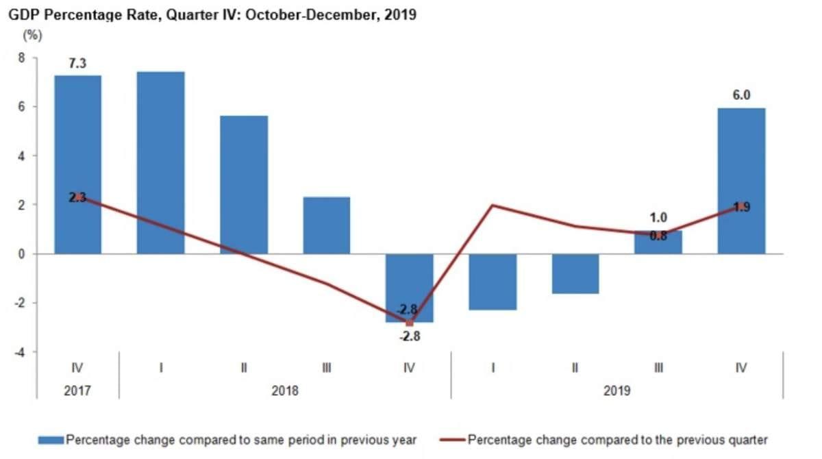 Turkei aktuelle BIP-Statistik