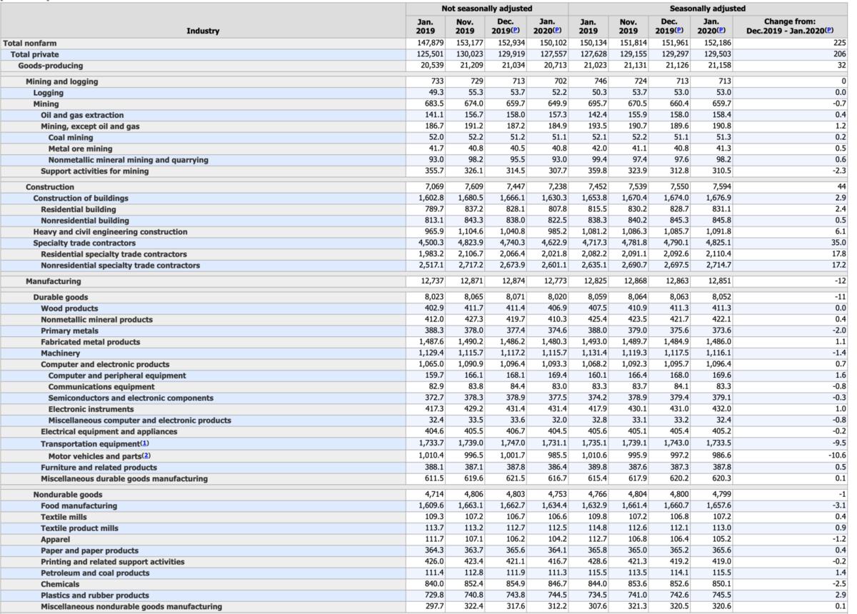 US-Arbeitsmarktdaten Detailübersicht