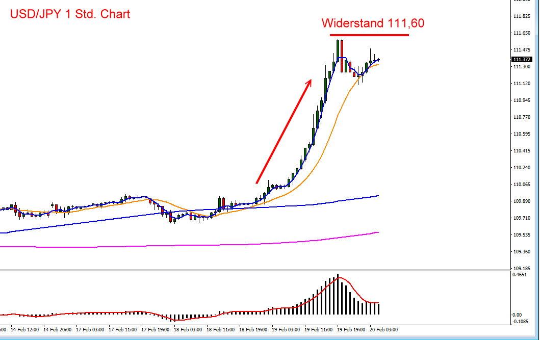 US-Dollar vs Yen im Chartverlauf