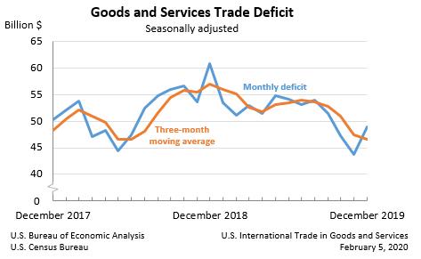 US-Handelsbilanz Dezember