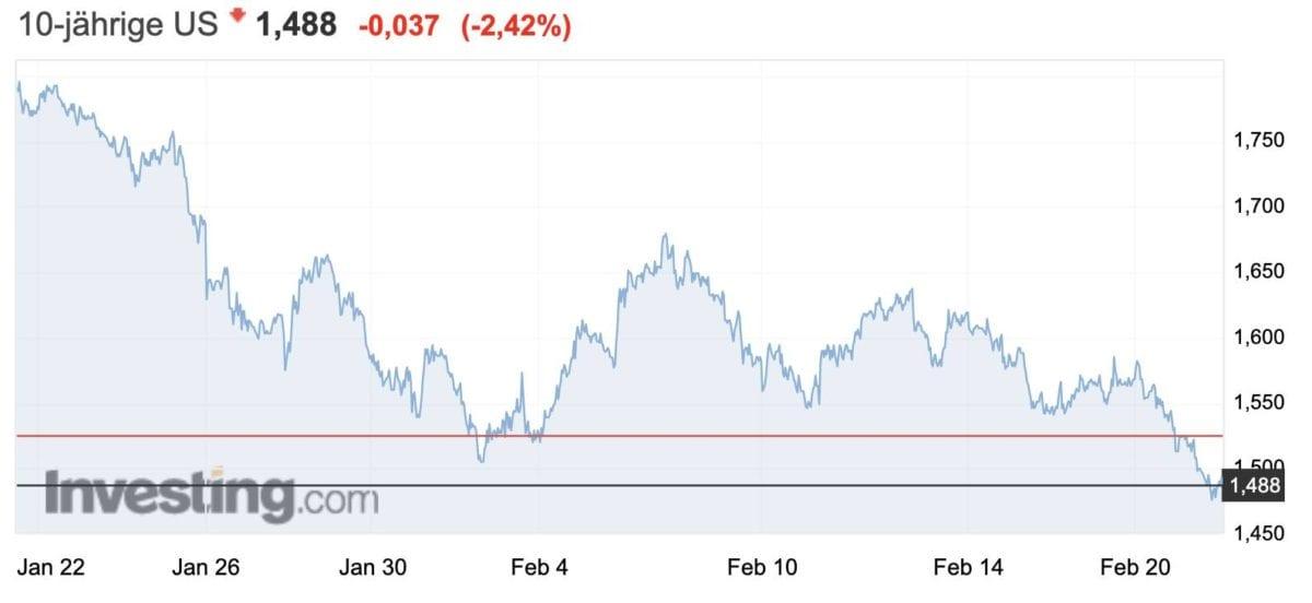10 Jahre USA-Staatsanleihen-Rendite - gut für Gold