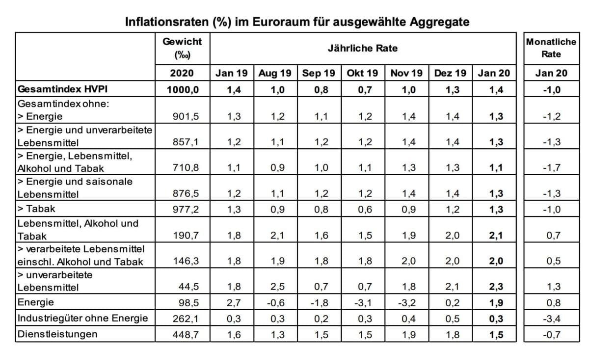 Verbraucherpreise der Eurozone im Januar