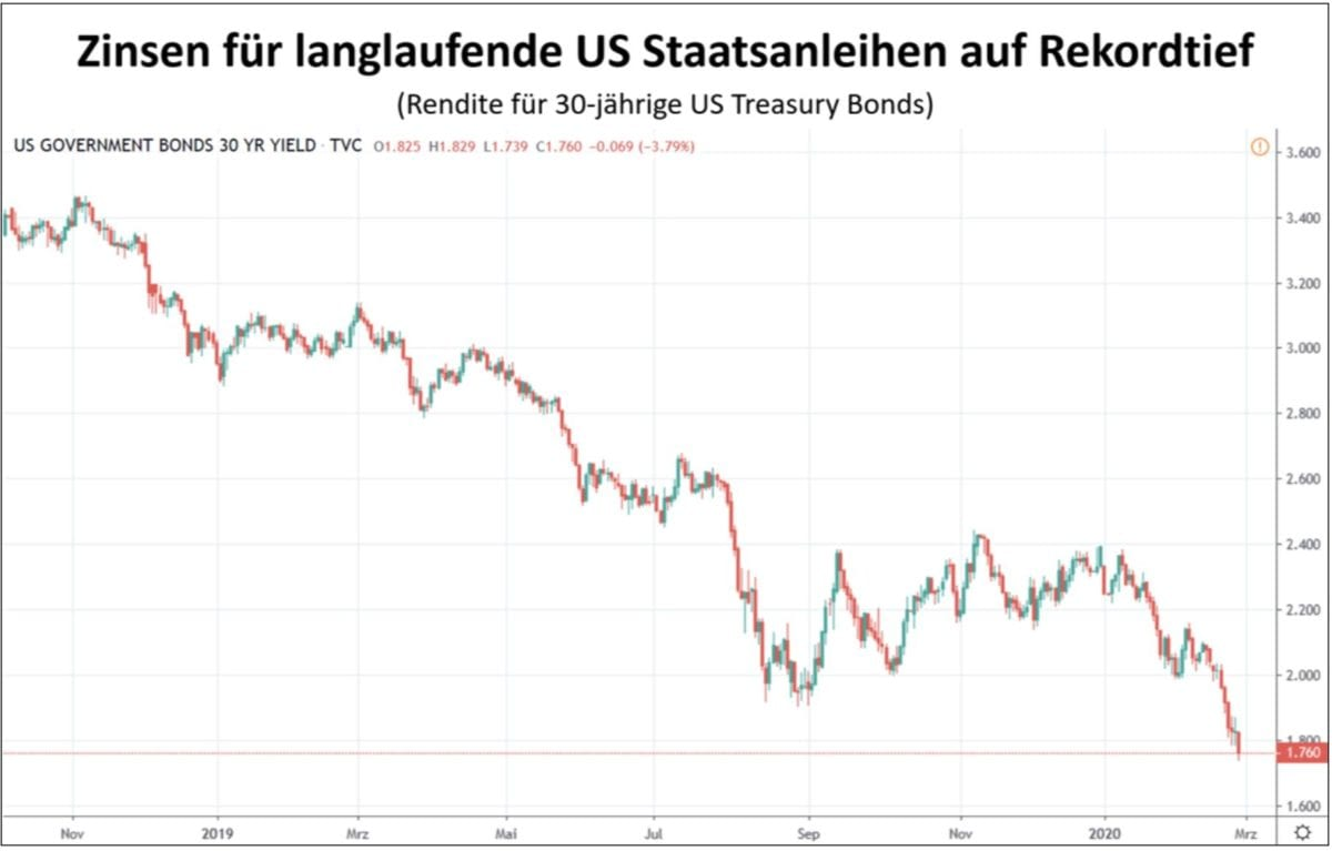 Zinsen für 30 Jahre US-Staatsanleihen