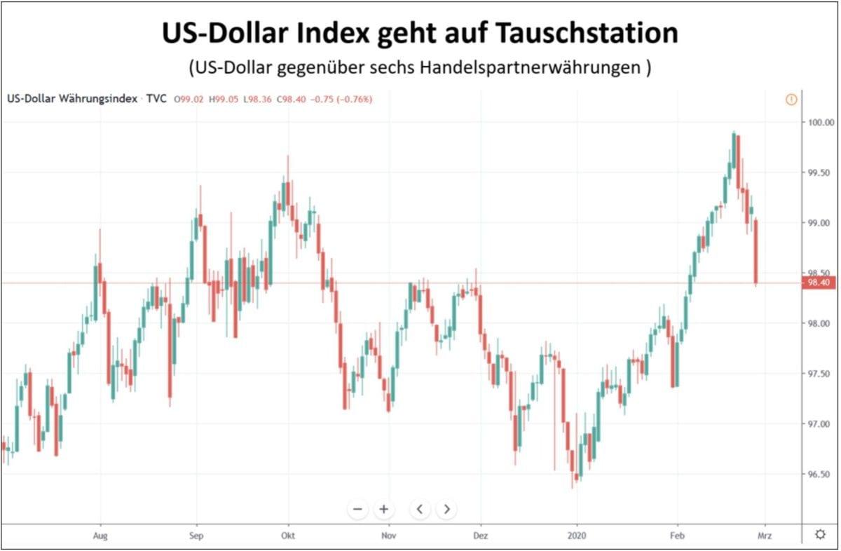 US Dollar Index im Kursverlauf