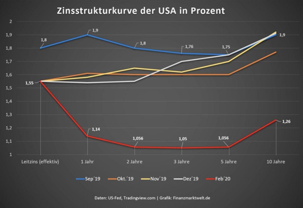 Strukturkurve der Zinsen in den USA