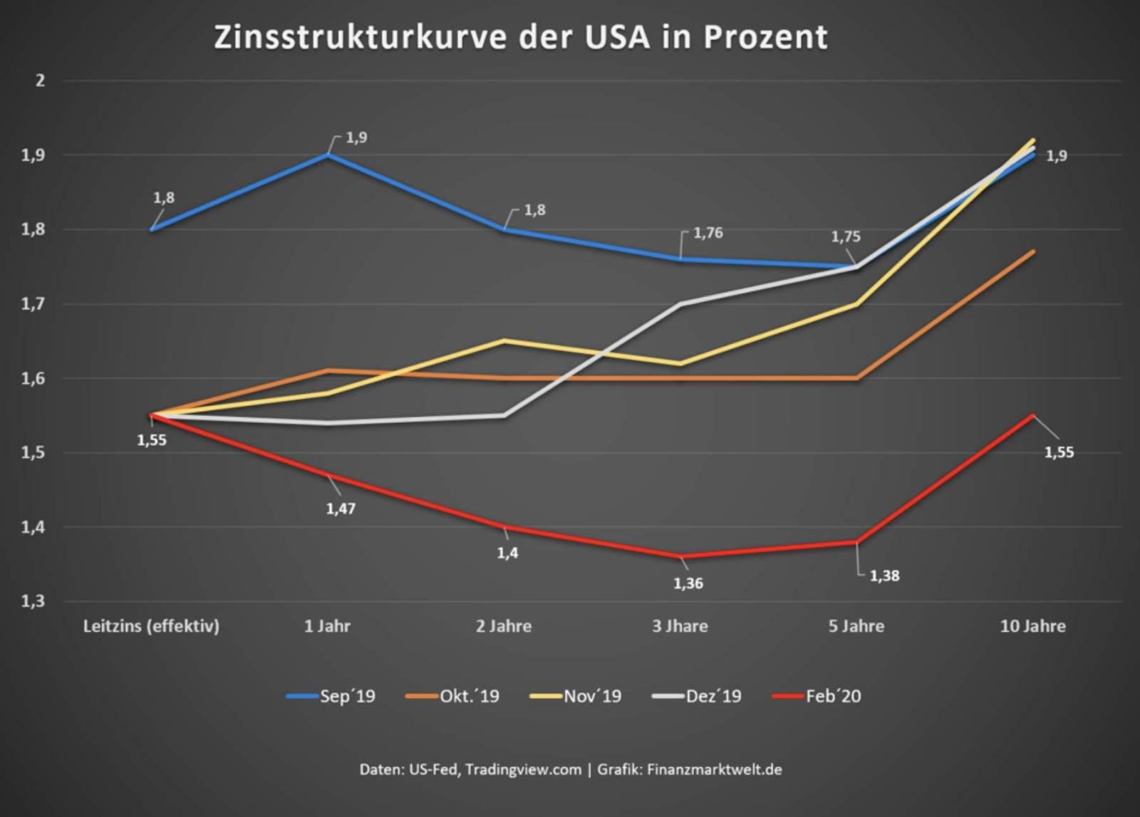 Zinssenkung? Hier die Zinsstrukturkurve als Chart