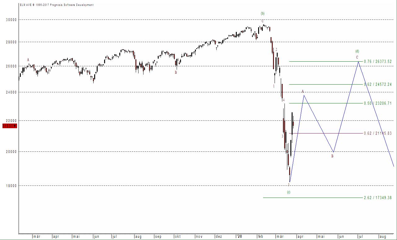 Der Dow Jones hat seinen Boden noch nicht gebildet