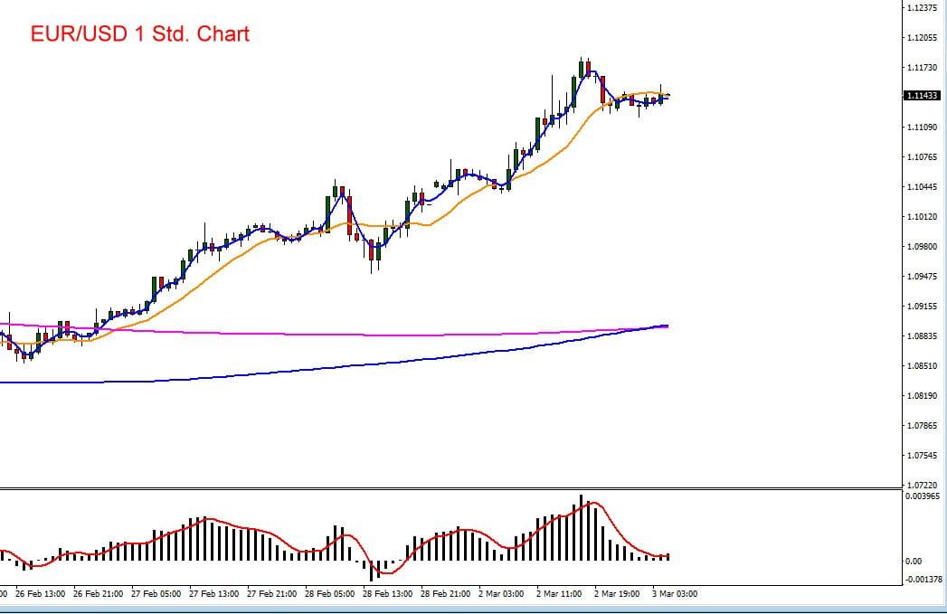Der Euro hat zum US-Dollar einen neuen Aufwärtstrend etabliert
