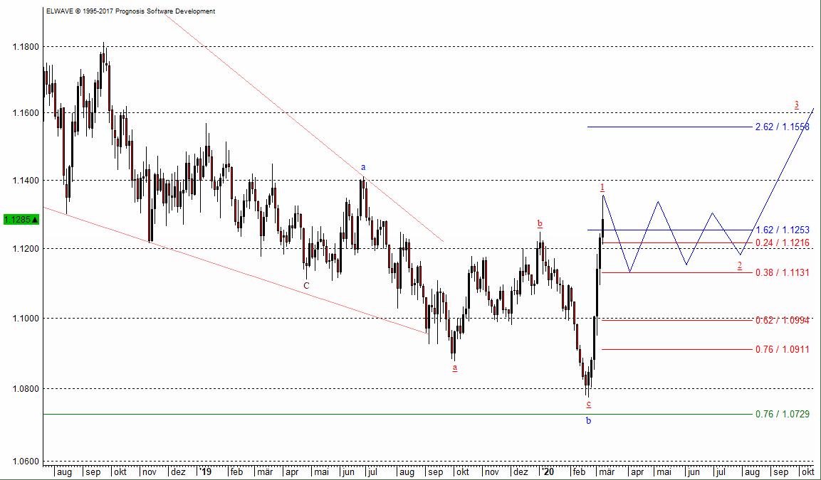 Der Euro zum US-Dollar