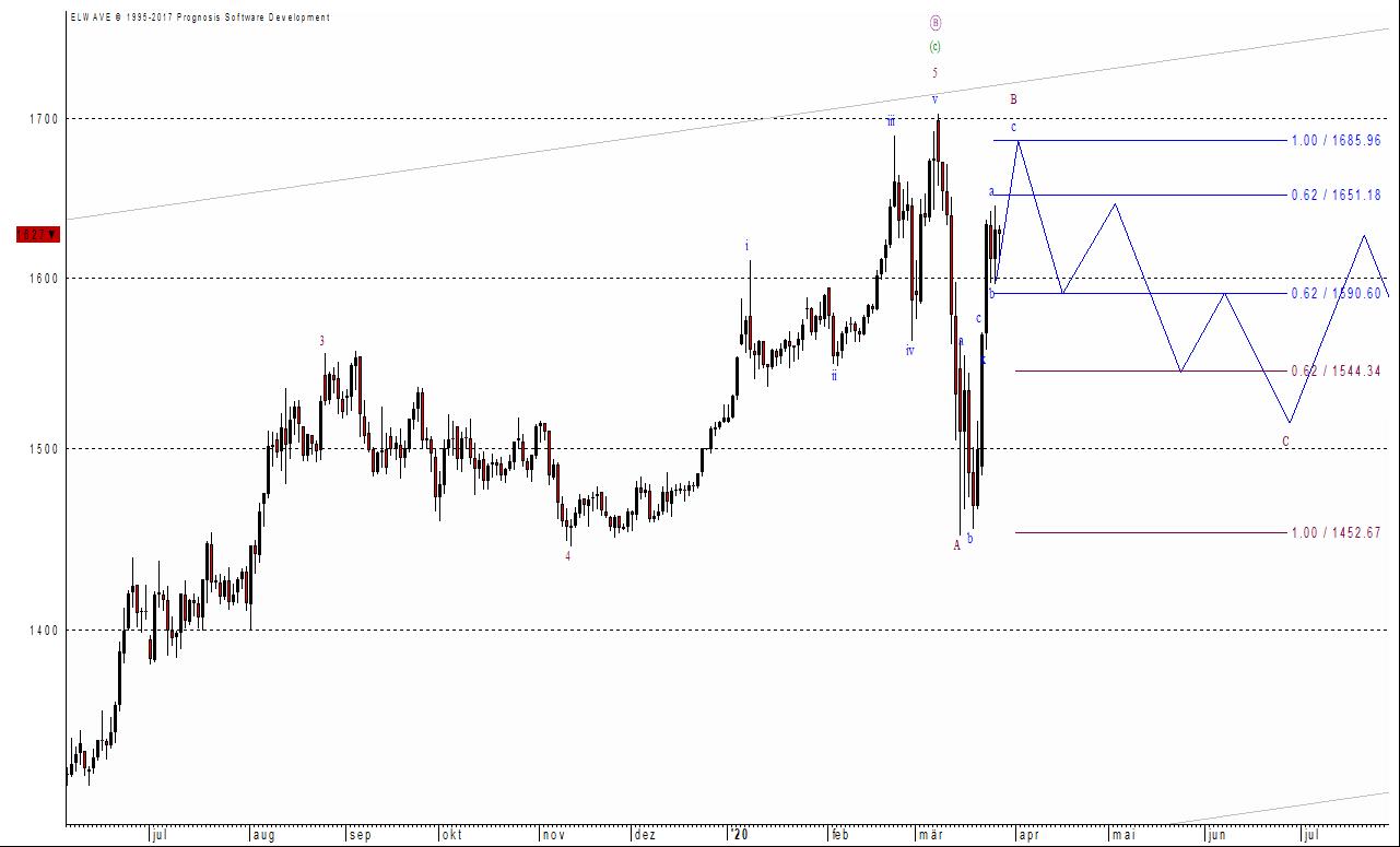 Der Goldpreis hat kurzfristig noch Luft nach oben