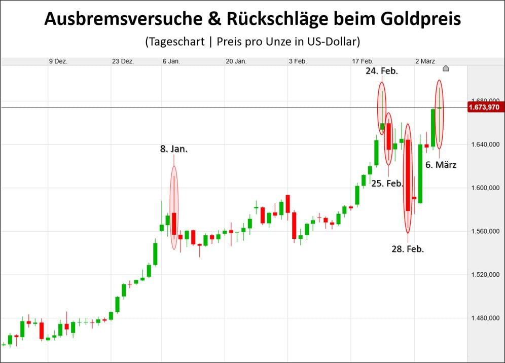 Der Goldpreis steigt, aber mit Rückschlägen