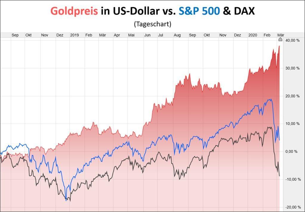 Der Goldpreis im Vergleich zu den Indizes