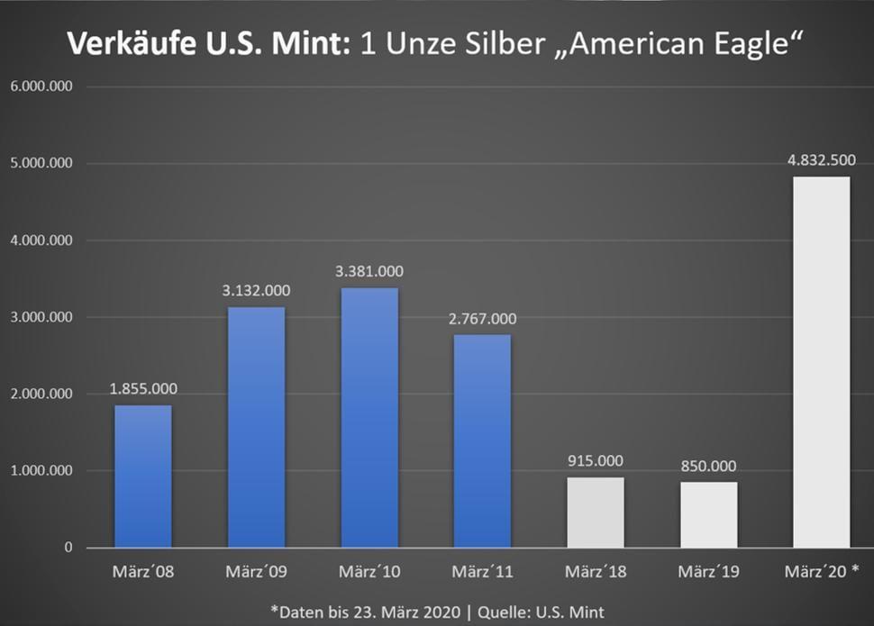 Der Silberpreis und die Verkäufe von American Eagle