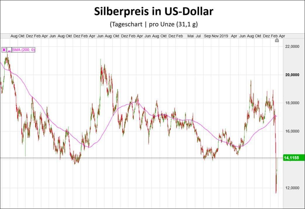 Der Silberpreis zuletzt mit einerm starken Abverkauf gegen den US-Dollar