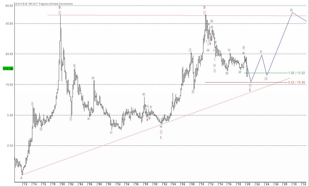 Die mittlfristige Perspektive für den Silberpreis