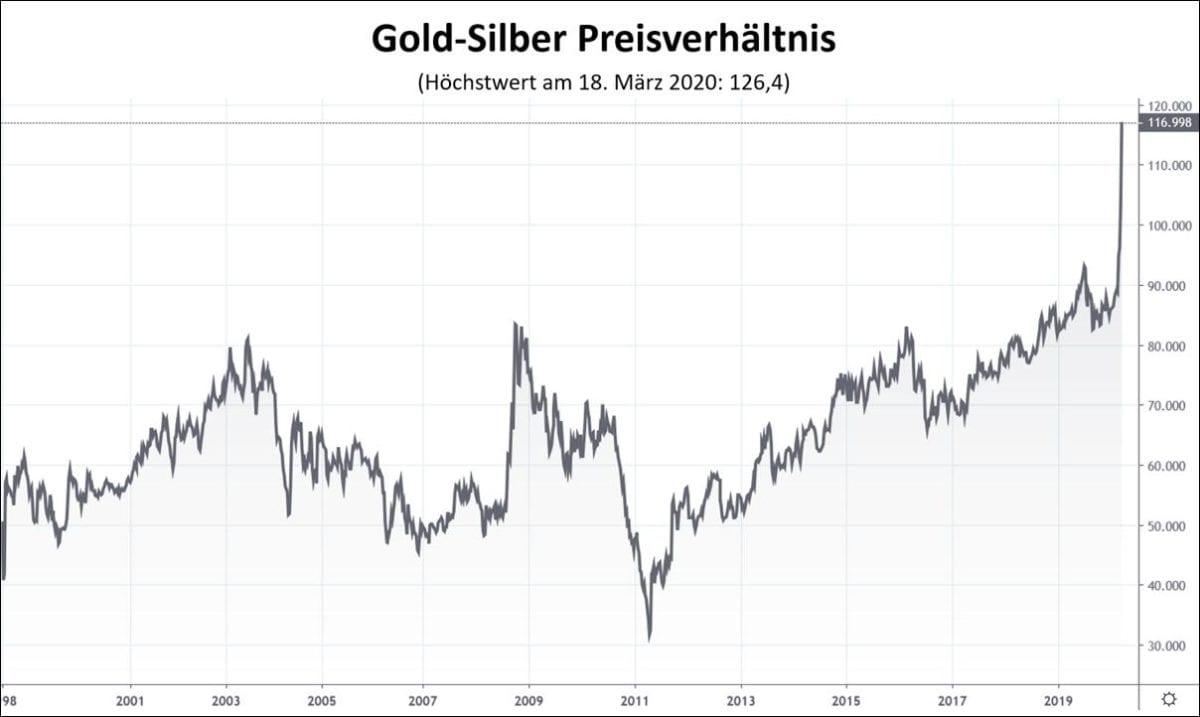Der Silberpreis im Vergleich zum Goldpreis
