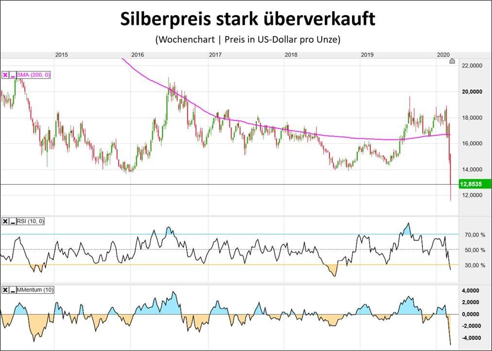 Der Silberpreis ist derzeit stark überverkauft