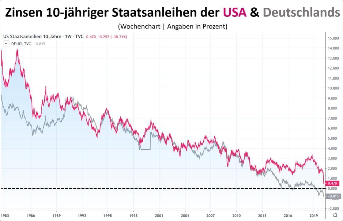 Die Zinsen fallen immer weiter
