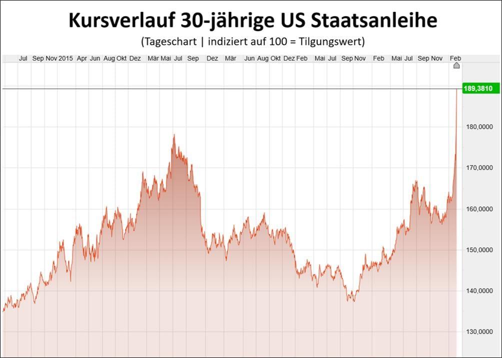 Die Kurse der Staatsanleihen steigen, die Renditen fallen dementsprechend