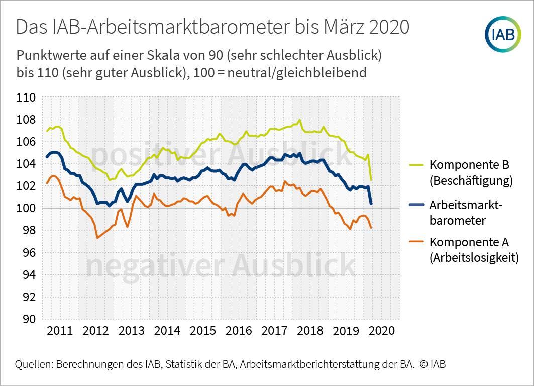 Das IAB Arbeitsmarktbarometer seit 2011