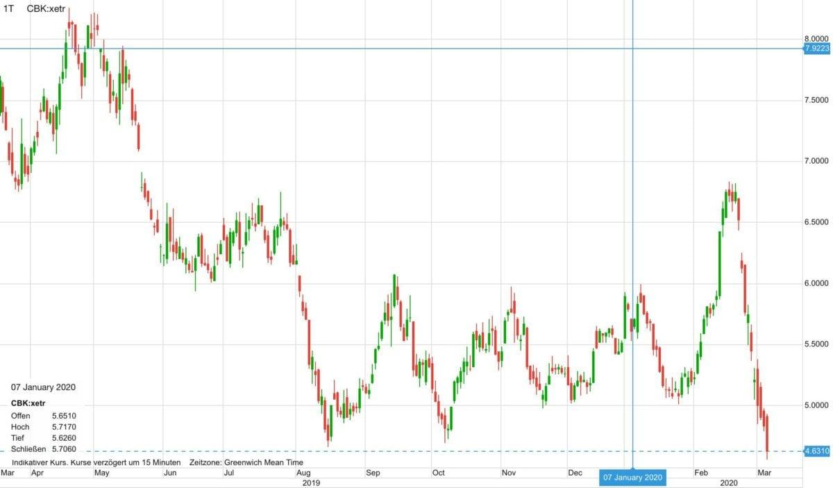 Commerzbank-Aktie im Verlauf der letzten zwölf Monate