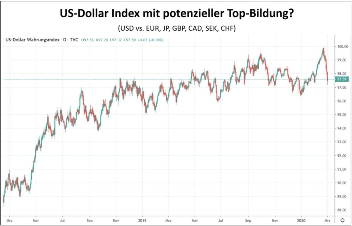 US-Dollar Index vor Top-Bildung? Coronavirus aktueller Faktor