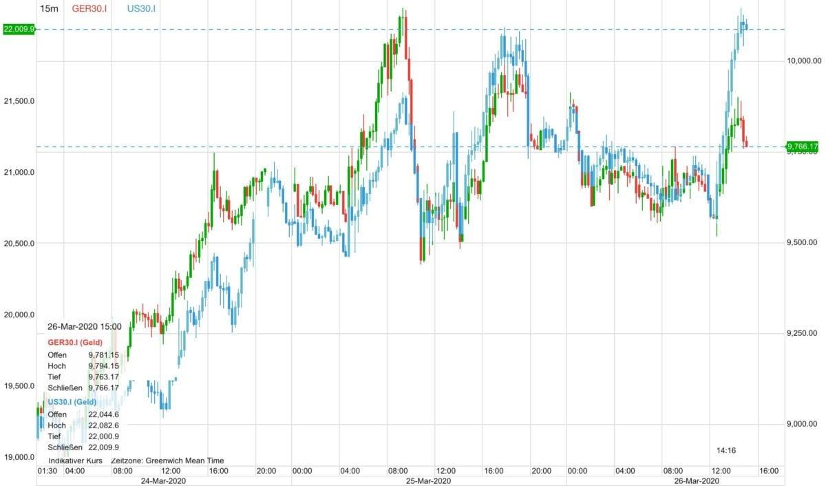 Dax vs Dow auf CFD-Basis seit Dienstag