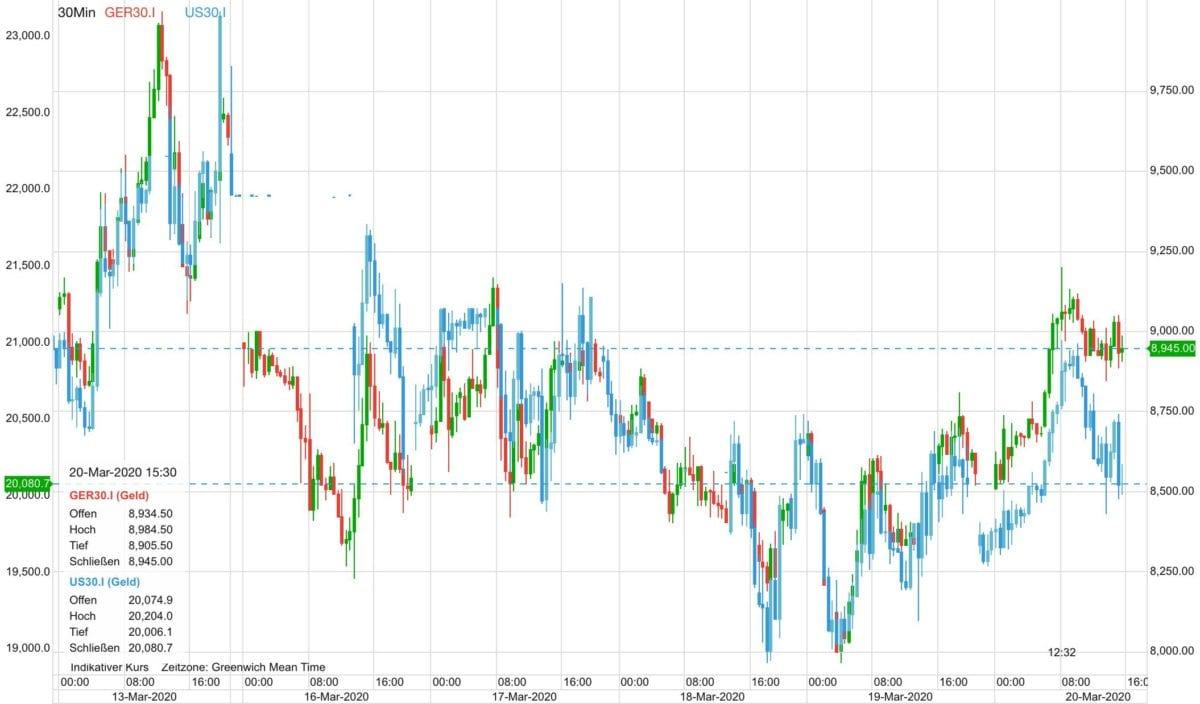 Dax und Dow seit letztem Freitag
