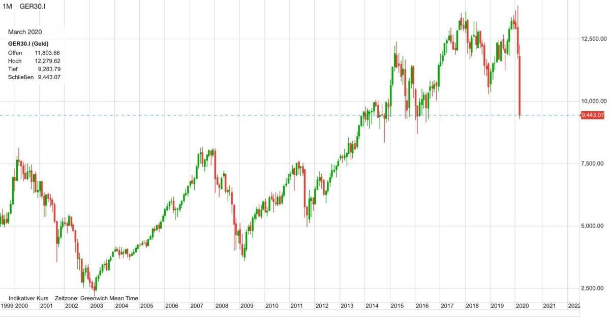Dax Verlauf seit dem Jahr 2000