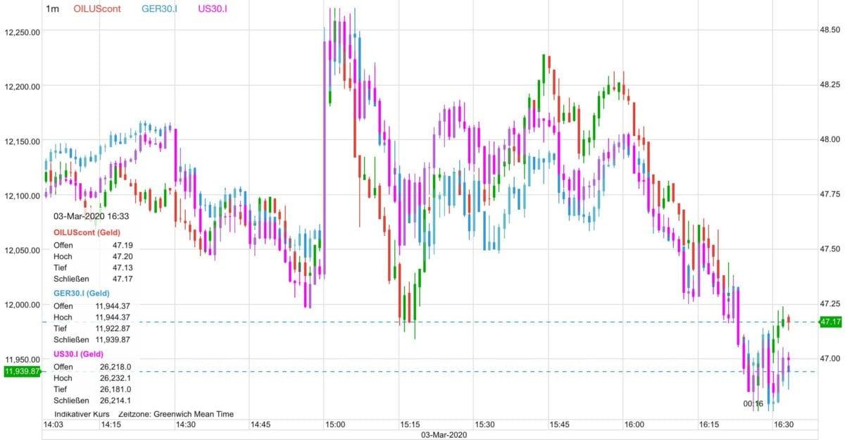 Dax, Dow und Ölpreis seit 15 Uhr